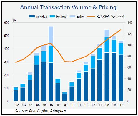 Annual Transaction Vol & Pricing