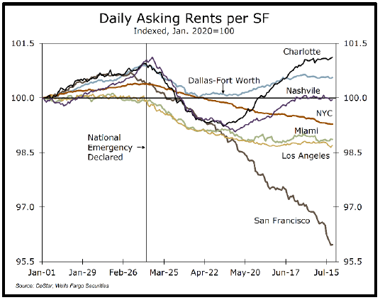 Daily asking rents per SF
