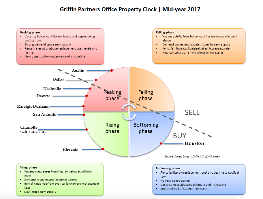 Griffin Partners Office Property Clock2017 1