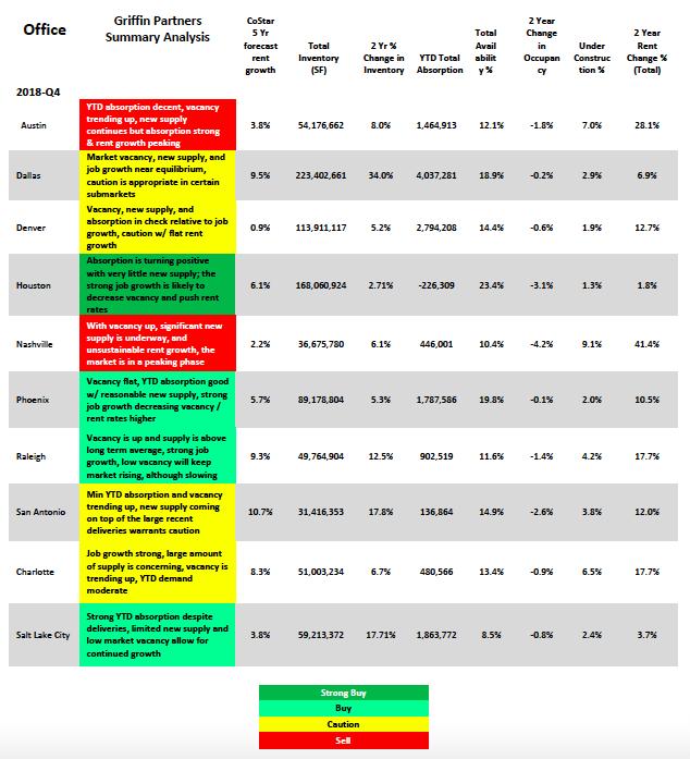 Griffin Partners Summary Analysis 2018 2