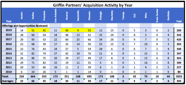 Griffin Partners' acquisition activity by year