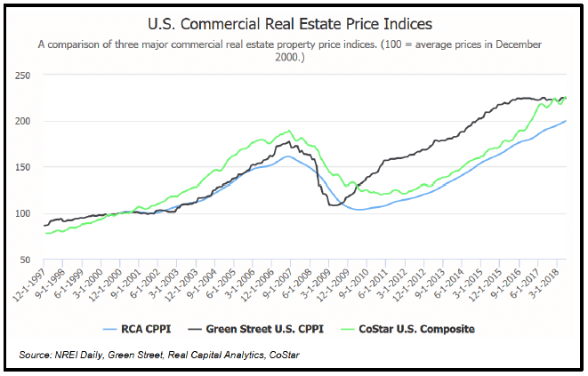 US Commercial Real Estate Price indices