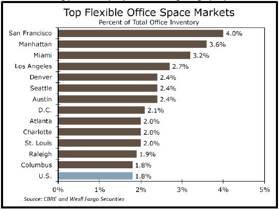 Top flexible office space markets graph