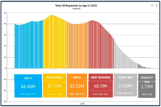 Total US populations by age