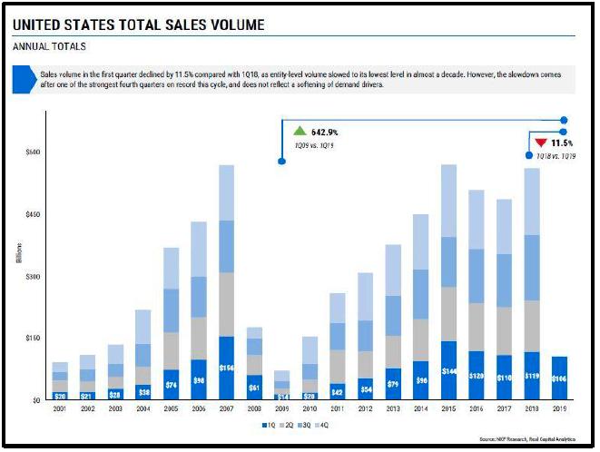 US Total Sales Volume graph