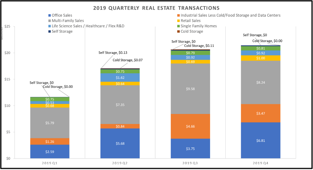 2019 quarterly real estate transactions