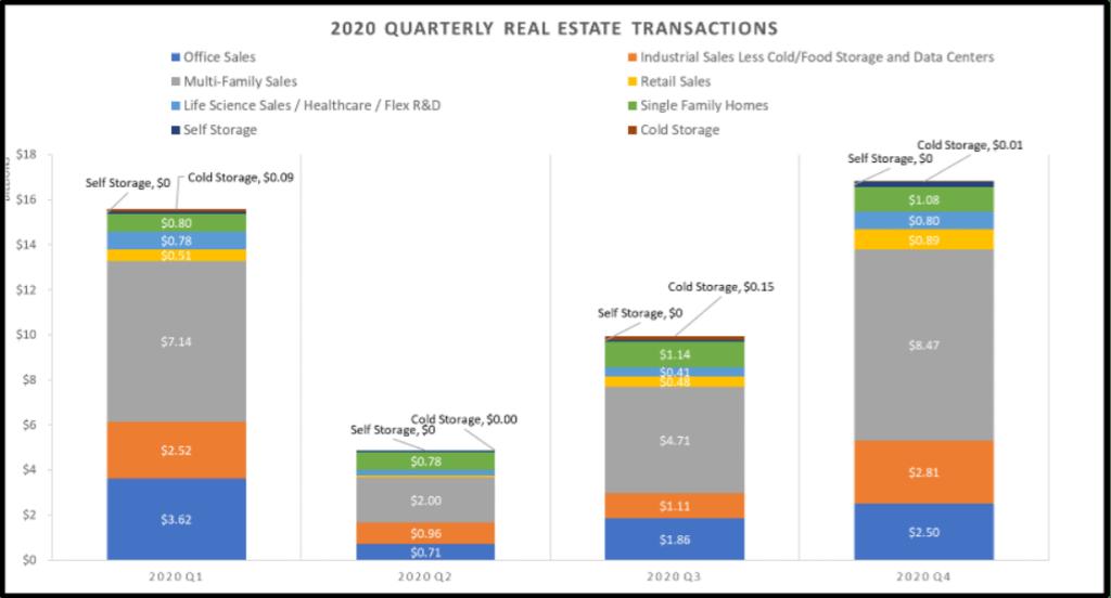 2020 quarterly real estate transactions