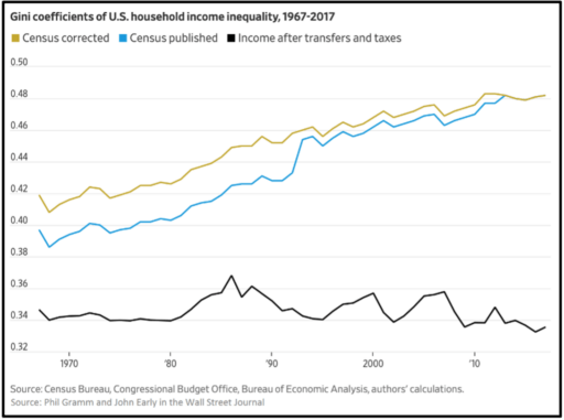 Gini coefficients of us household income inequality