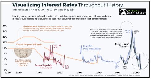Visualizing interest rates throughout history