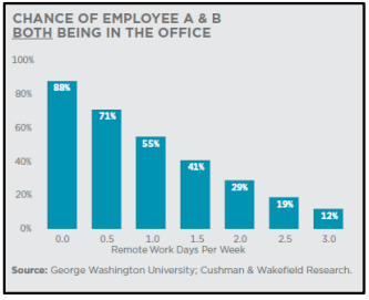 Chance of employee a b both being in the office