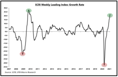 ECRI weekly leading index growth rate graph
