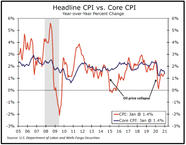 Headline CPI vs Core CPI graph