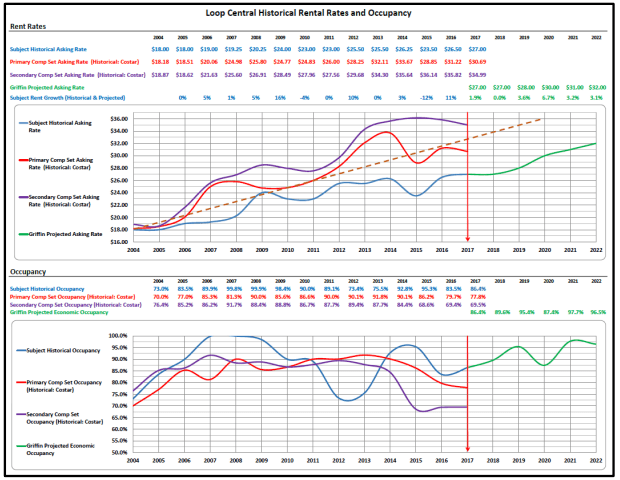 Loop central historical rental rates occupancy