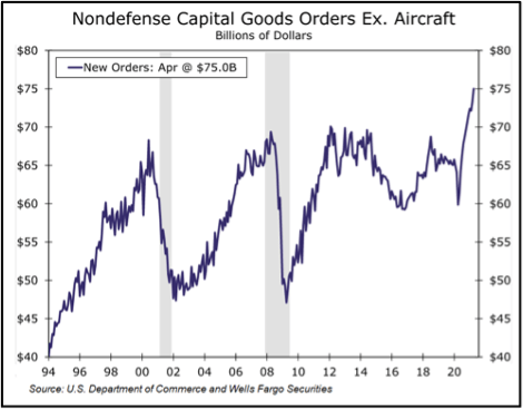 Non-defense capital goods orders