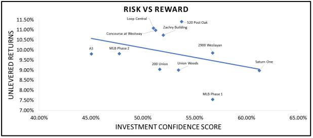 Risk vs Reward graph