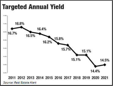 Targeted annual yield